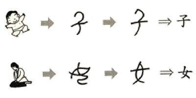 Kinesiske tegn – Det finnes ikke et kinesisk alfabet, men se hvordan karakterene har utviklet seg over tid